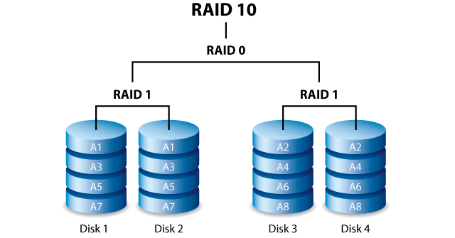 raid 10 - this type of raid captures the speed of a raid 0 and also takes  advantage of the redundanta of a raid 1  it is characterized by the fact  that the